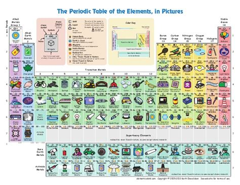 with pictures in the periodic table of the elements in pictures