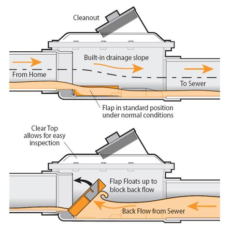 Best Kitchen Faucet Brands how backwater valves stop sewer backups ds plumbing