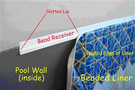 What Is Bead Receiver For My Beaded Pool Liner Linerworld