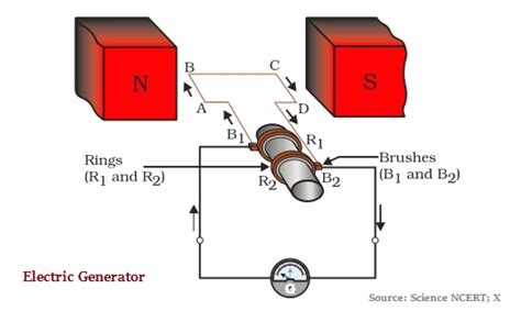 Electric Motor Physics by Physics Electric Motor