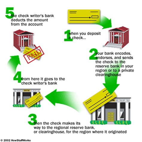 how do banks make money from credit cards how banks work by siddhesh sonawdekar alchetron
