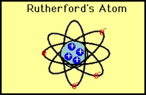 Rutherford Proton by Atomic Theory Timeline Timetoast Timelines