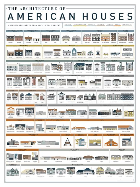 different home styles what style is that house visual guides to domestic