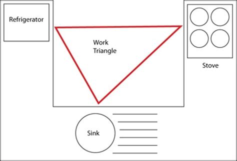 kitchen triangle design plans for designer cooking schools architecture home