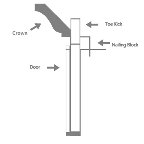 attaching crown moulding kitchen cabinets how to attach crown moulding to cabinets myminimalist co