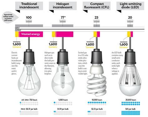led light bulbs efficiency how to buy a better lightbulb scientific american