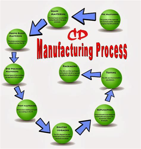 process of the manufacturing process
