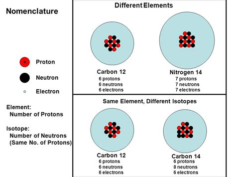 Carbon Number Of Protons by The Age Of Things Sticks Stones And The Universe Ppt