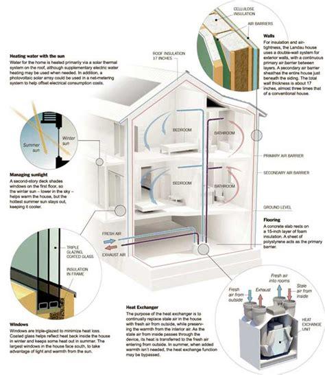 green home designs green home design passive house