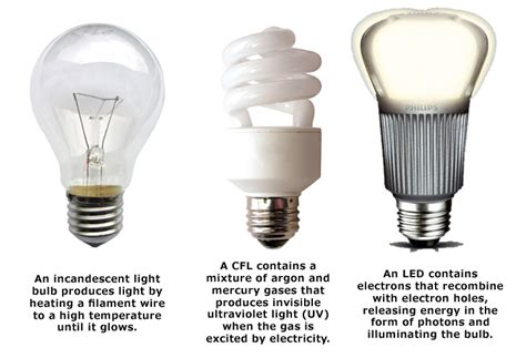 type a light bulb led i m replacing all my light bulbs with led s