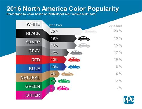most popular colors these are the most popular car colors and what s next