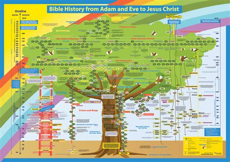 tree and jesus bible family tree adam to jesus search engine at