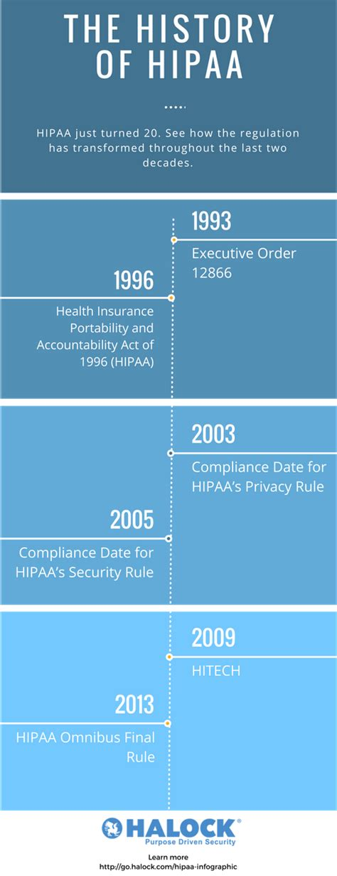 the history of history of hipaa hitech and omnibus