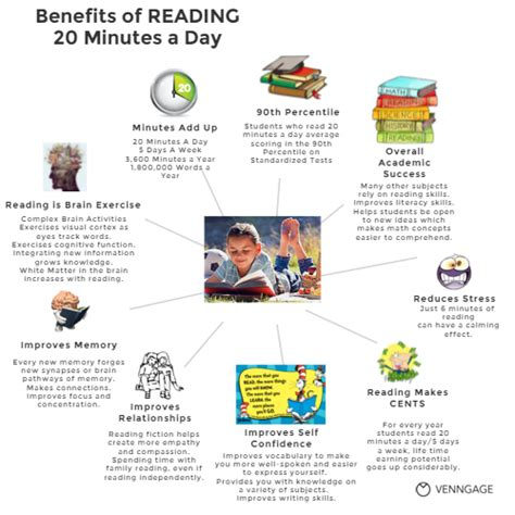 reading 20 minutes a day by angela criss infographic