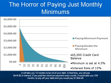 minimum payment on a credit card the horror of just paying monthly minimum payment to