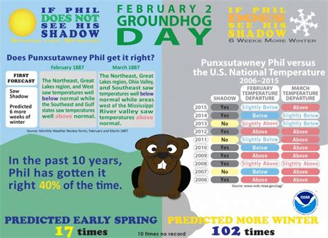 groundhog day analysis groundhog day forecasts and climate history national