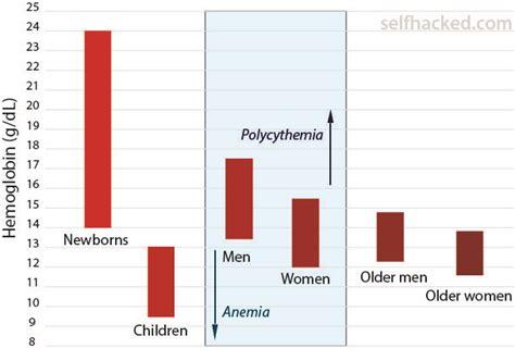 hemoglobin levels selfhacked