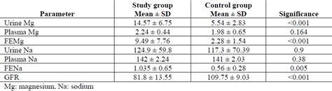 microalbumin creatinine ratio normal range 120 rachael edwards