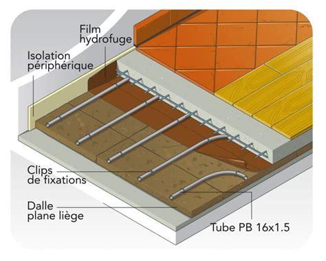 plancher chauffant et mati 232 res recyclables la maison bois par maisons bois