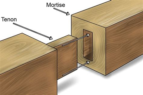 woodworking mortise and tenon image gallery mortise and tenon