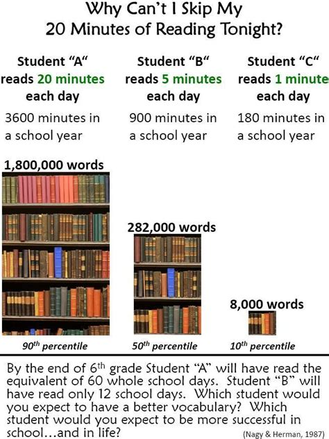 my reading info the term effects of skipping your reading homework