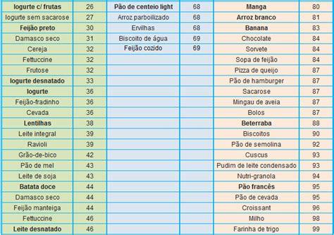 alimentos con insulina indice glicemico cl 237 nica montoril