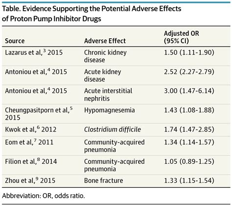 Proton Inhibitor Therapy by Adverse Effects Associated With Proton Inhibitors