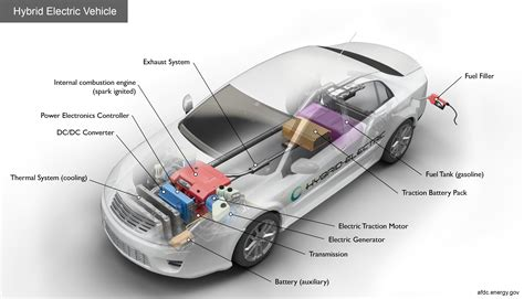 Electric Hybrid Cars by Alternative Fuels Data Center How Do Hybrid Electric Cars