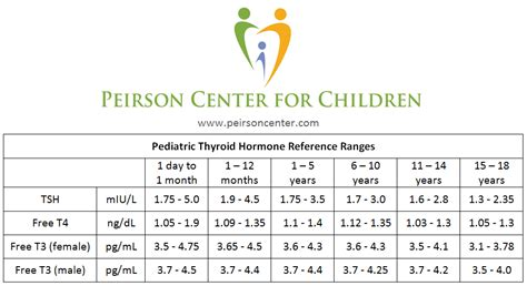 pediatric thyroid reference ranges