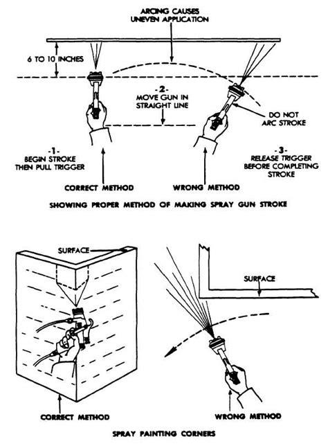 spray painting techniques pdf figure 5 3 proper method for spray glen strokes
