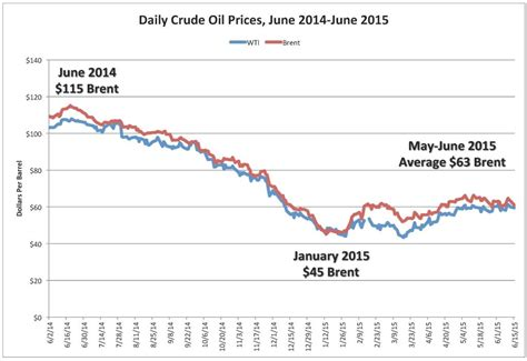 one price current price slump far from oilprice
