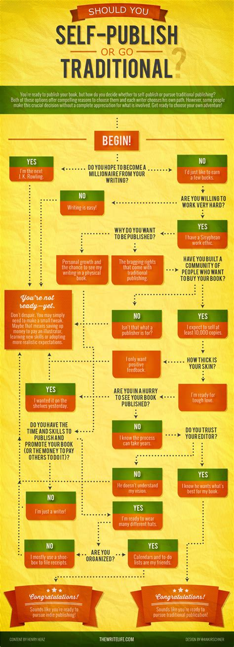 how to publish your should you self publish or go traditional this chart will