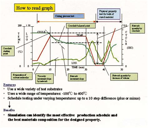 how to read a sle of how to read a graph