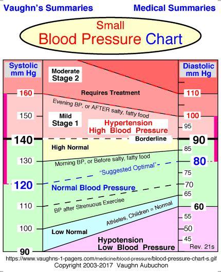 blood pressure range chart vaughn s summaries