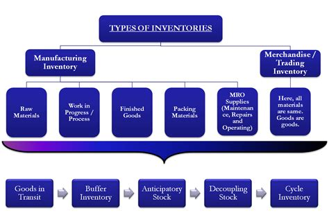 types of types of inventory stock