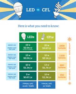 energy efficient lights led vs cfl bulbs which is more energy efficient