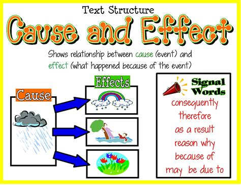 picture books to teach cause and effect information for students mrs galindo mrs escalada s