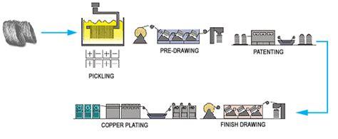 bead process onecom