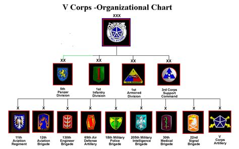 us corps v corps