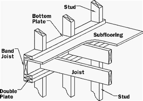how to frame a floor floor framing