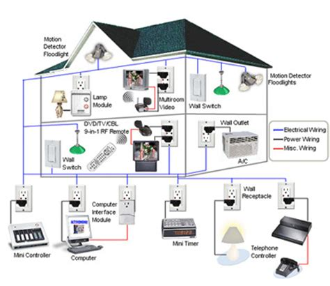 home automation technology home automation technology design evolutions inc ga