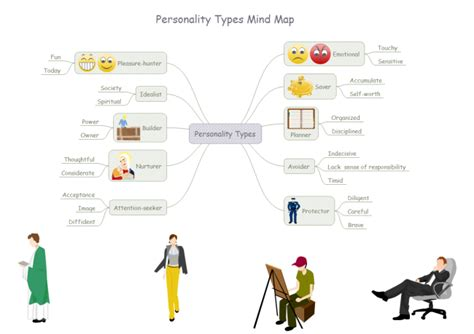 personality mind map free personality mind map templates