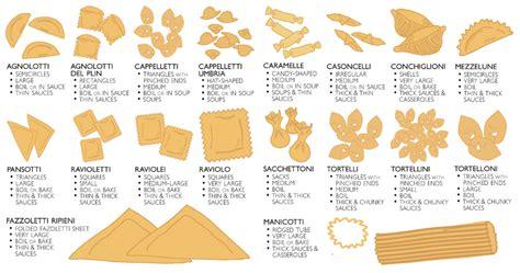 l encyclop 233 die des p 226 tes en une infographie food