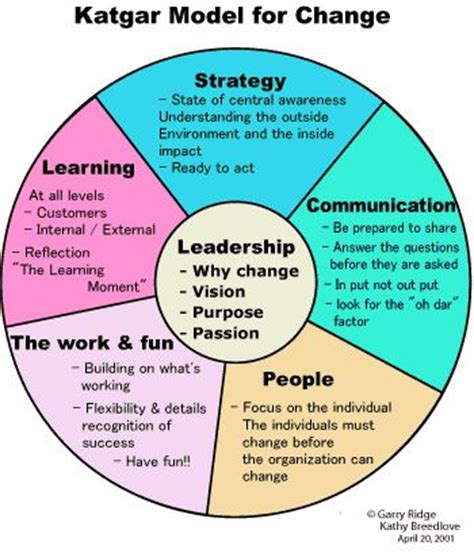 the of coaching effective strategies for school transformation best 25 change management ideas on