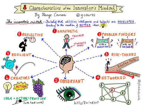 the innovator s mindset empower learning unleash talent and lead a culture of creativity the innovator s mindset empower learning unleash talent