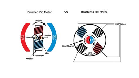 Brushed Ac Motor by Differences Between Brushed And Brushless Motors A