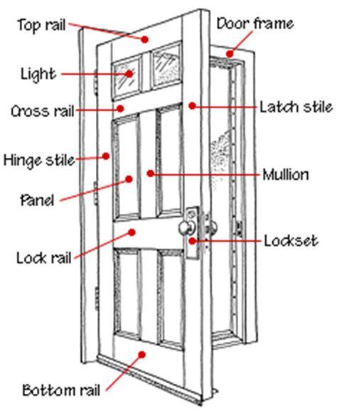 exterior door parts interior doors buying guide