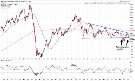 russian trade closing russia nyse rsx risks returns