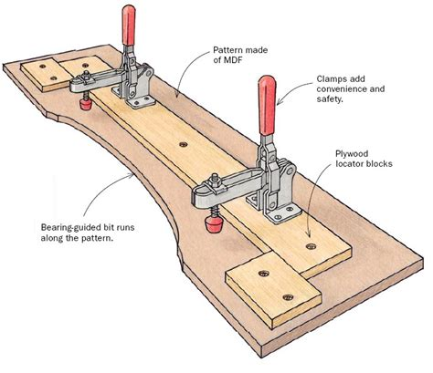 free woodworking jigs pattern routing jig finewoodworking