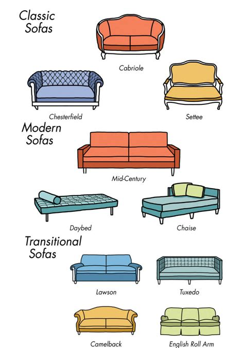 types of sectional sofas choosing a comfortable sofa furniture for living room